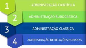 As-principais-teorias-da-administração-